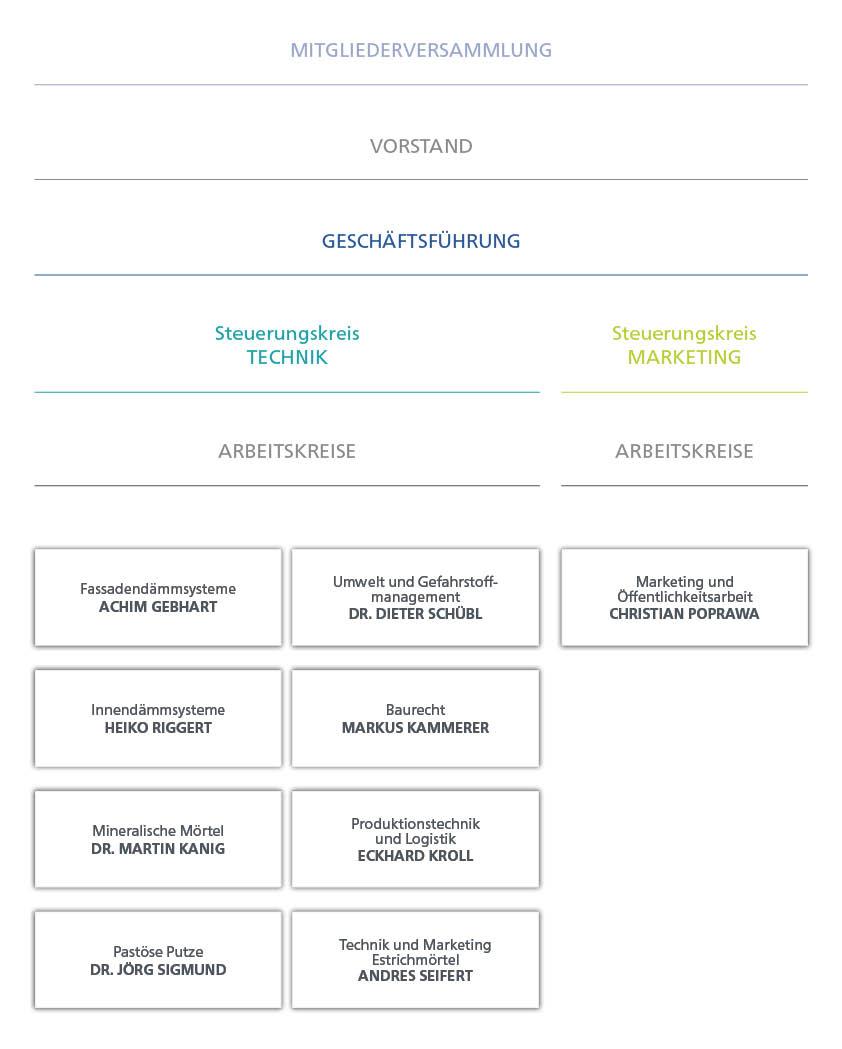 Organisationsstruktur VDPM 2021