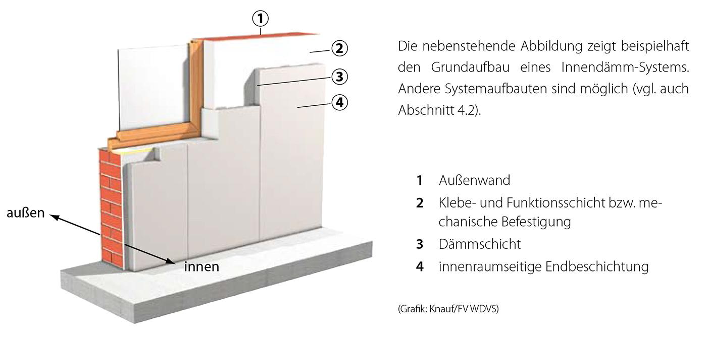 Standard Innendaemmung Schema 1